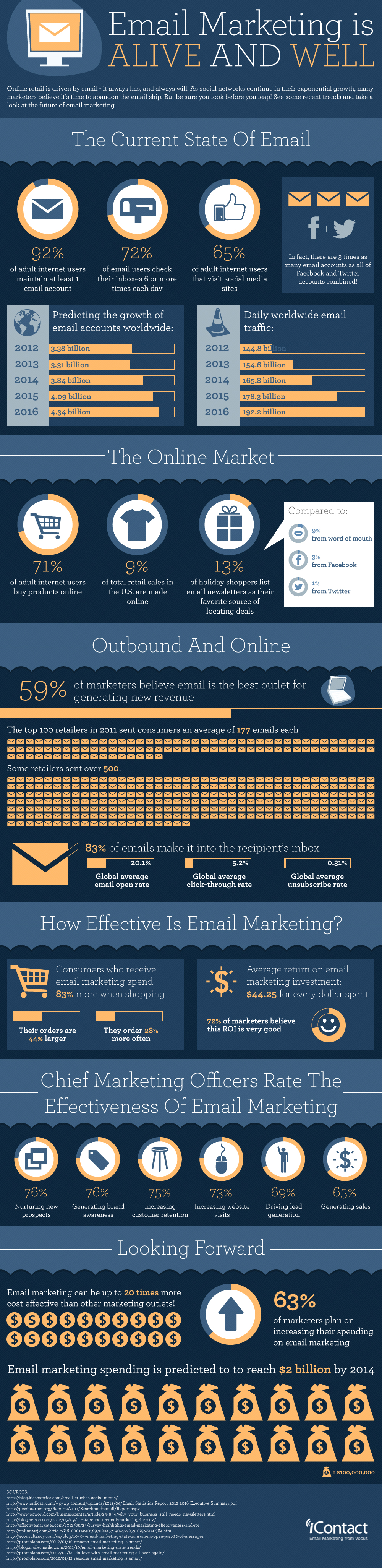 Email Marketing Is Alive